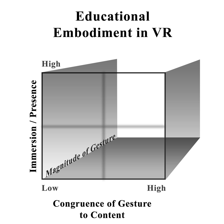 Educational Embodiment in Virtual Reality (VR)